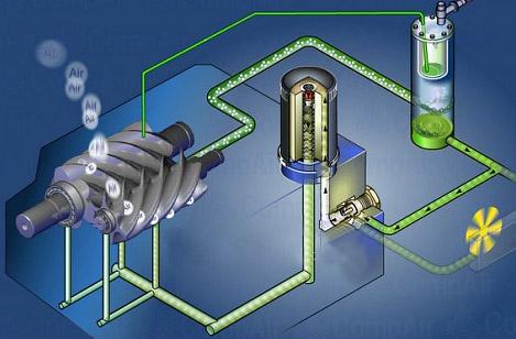 công dụng của dầu máy nén khí