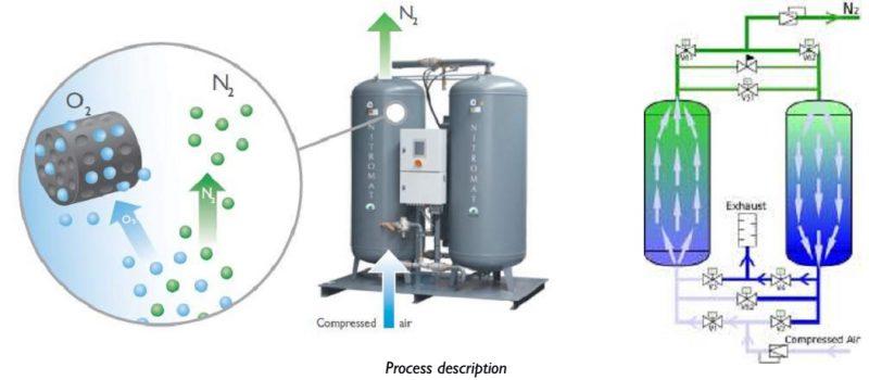 nguyên lý hoạt động của máy tạo khí nitơ PSA