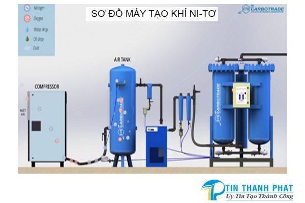 máy tạo khí ni tơ