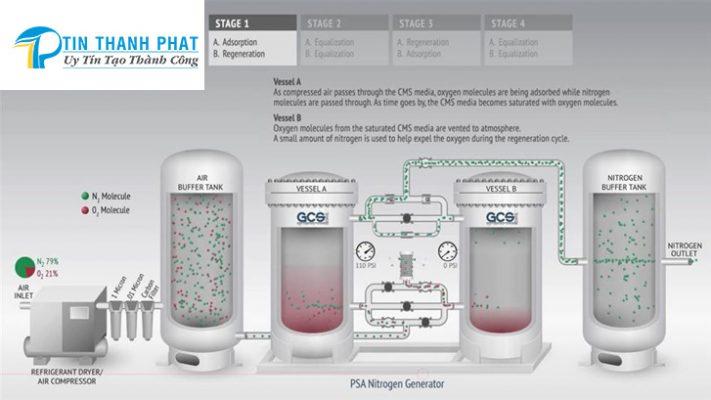 mô hình chi tiết cấu tạo một máy tạo khí nitơ
