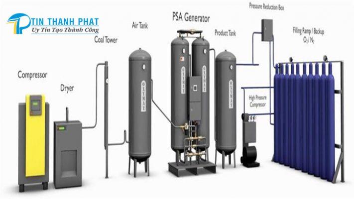 mô hình các thành phần thiết bị cấu thành một hệ thống máy tạo khí nitơ