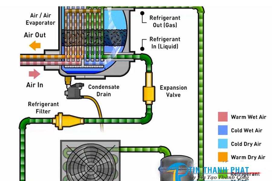 Phân Biệt Máy sấy khí-mô hình minh họa nguyên lý hoạt động của máy sấy khí tác nhân lạnh