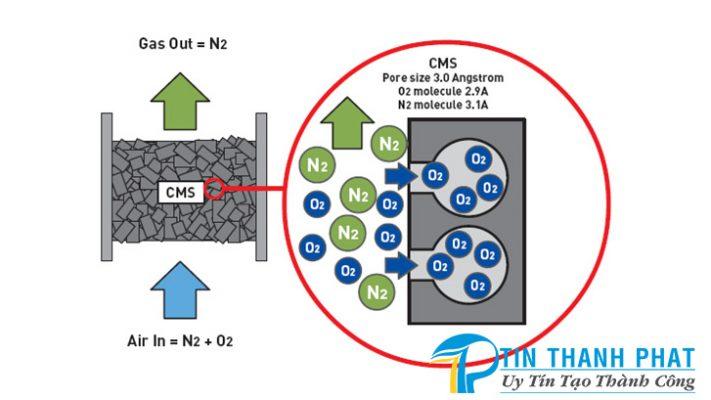 nguyên lý hoạt động của một máy tạo khí Nitơ