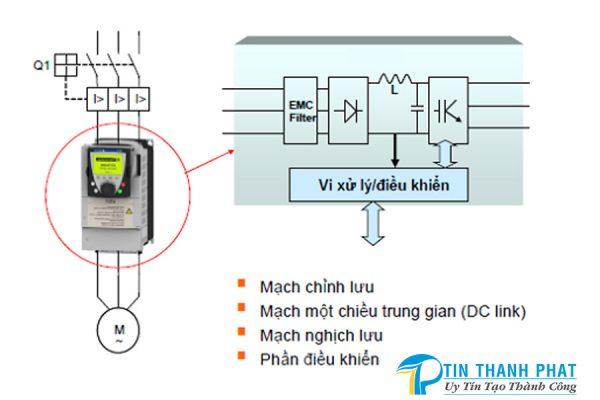 nguyên lý hoạt động của máy biến tần với máy nén khí