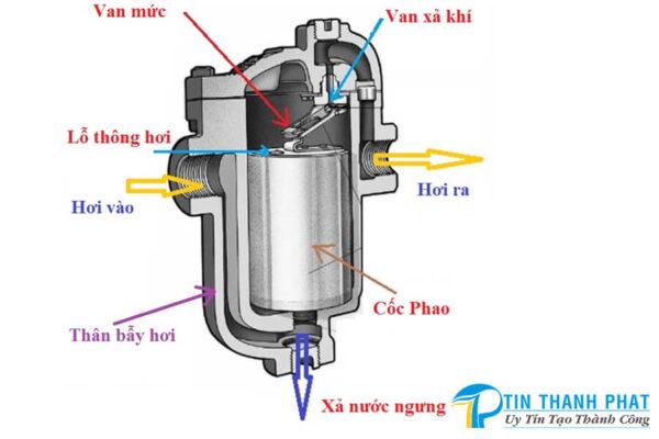bảo dưỡng bẫy ngưng nước máy nén khí