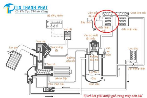 sơ đồ hệ thống làm mát máy nén khí
