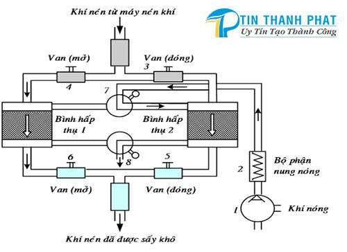 nguyên lý hoạt động của máy sấy khí hấp thu