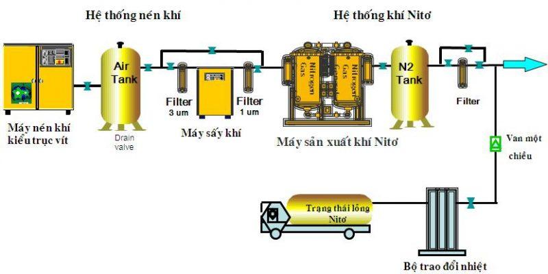 Sơ đồ hệ thống máy tạo khí nitơ