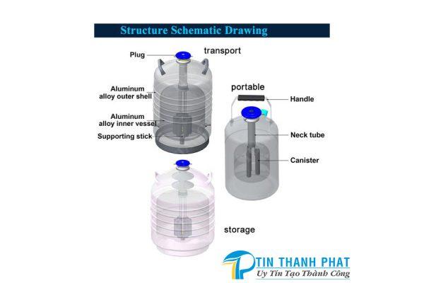 cấu tạo bình chứa nito lỏng