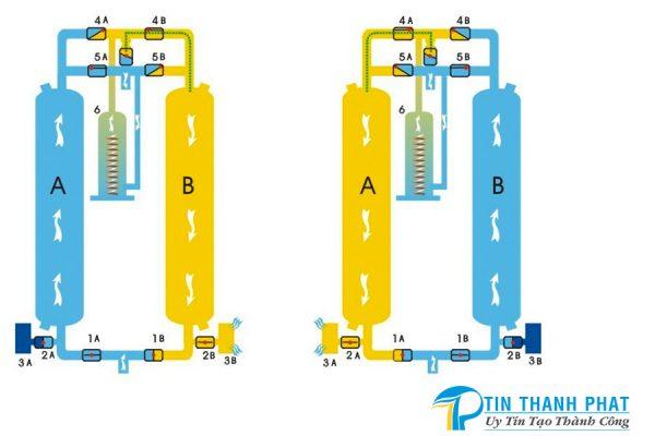 mô hình minh họa nguyên lý hoạt động của máy sấy khí hấp thụ