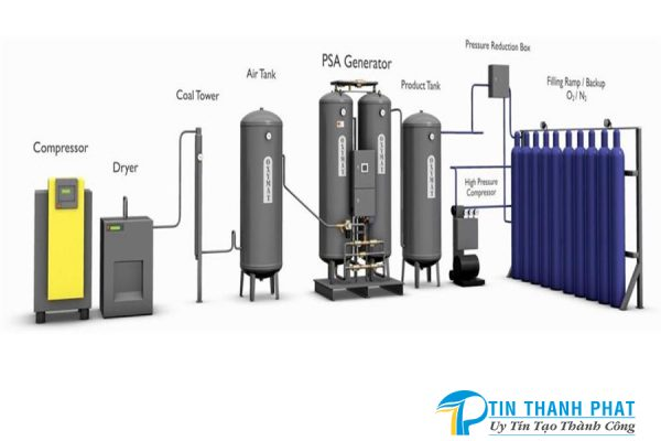 thành phần cấu tạo hệ thống máy tạo khí nitơ