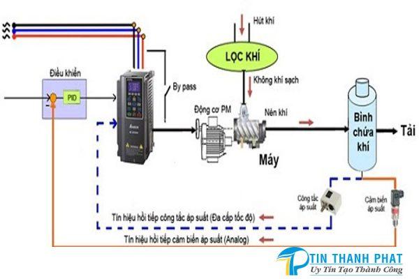 mô hình vận hành các bộ phận máy nén khí biến tần
