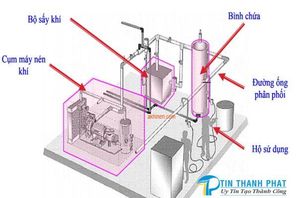sơ đồ máy nén khí sử dụng biến tần hoạt động