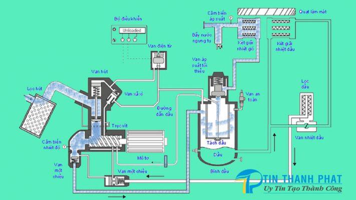 Những đại lượng tác động và ảnh hưởng đến áp suất của máy nén khí