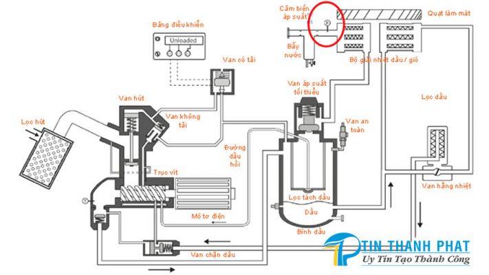 Vấn đề gây lãng phí áp suất máy nén khí