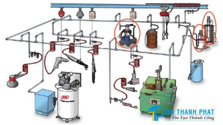 Thực trạng sử dụng máy nén khí