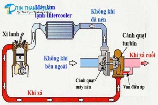 nguyên lý máy nén khí được áp dụng trên bộ phận tăng áp động cơ xe hơi