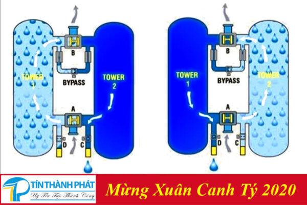 Minh họa phương pháp hoạt động của máy sấy khí